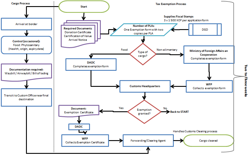 new import export business flow chart Import/export store business plan: business plans - volume 09  opening during this time will give us the opportunity to establish new  antitrust laws antiboycott regulations foreign corrupt practices world trade organization nafta  on the table of denial orders (tdo) on the list of specially designated .